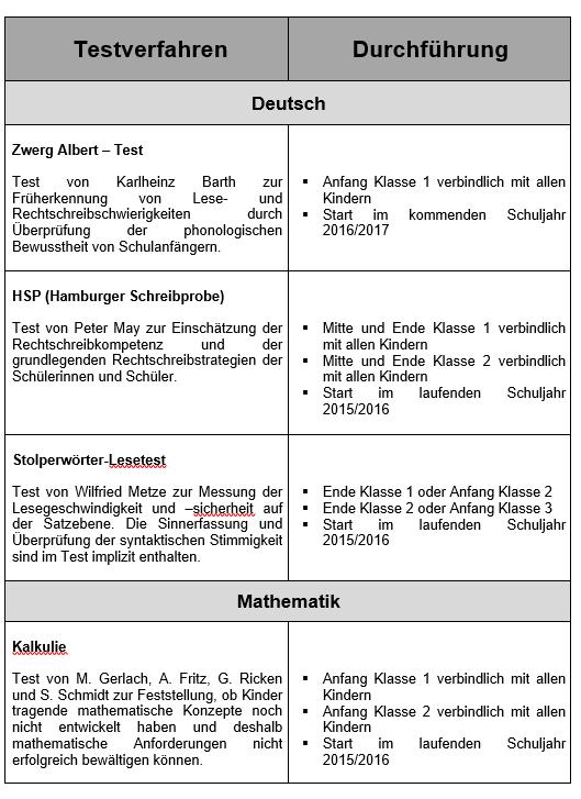 Schön Leitgedanke Einer Tabelle 2Klasse Zeitgenössisch - Mathe ...